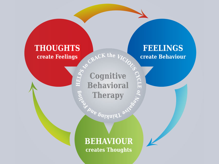 Spiler Psychotherapy™ - Cognitive Behavioral Therapy